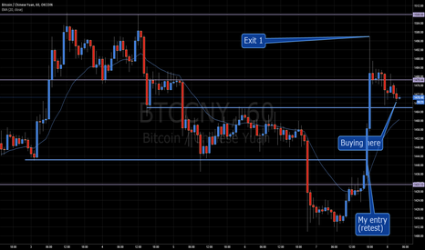 BTCCNY: Accumulating for breakout