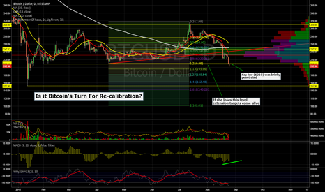 BTCUSD: Bitcoin - Time For Some Catch Up