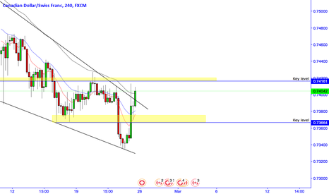 CADCHF: CADCHF possible flag pattern