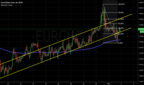 EURCHF: EURCHF 1h uptrend channel unstable