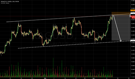 XAGUSD: Silver with trendline rejection.