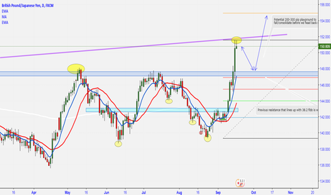 GBPJPY: Potential 300 Pip Playground Of Selling/Consolidation