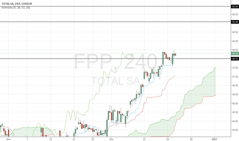FP: Price may go up to 50.08