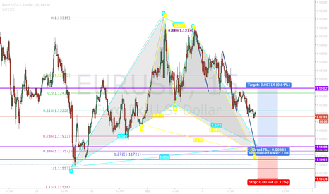EURUSD: EURUSD LONG zone