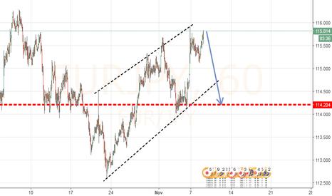 EURJPY: EURO JPY GOOD SELLING ZONE