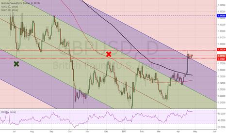 GBPUSD: GBP possibly weakening