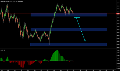 CADJPY: Watching the key level on the daily chart...