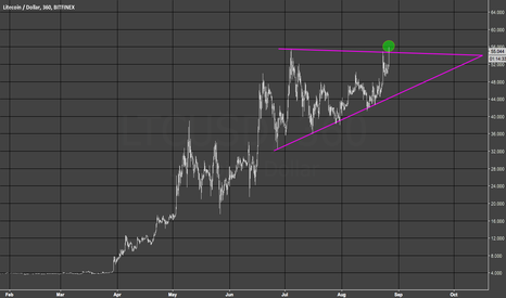 LTCUSD: Litecoin looks ready to resolve higher..