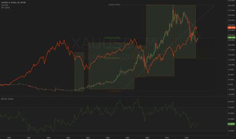 XAUUSD: XAUUSD & S&P 500