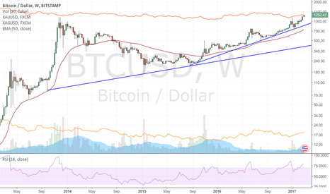 BTCUSD: Today 1 BTC buys more that 1 oz of GOLD