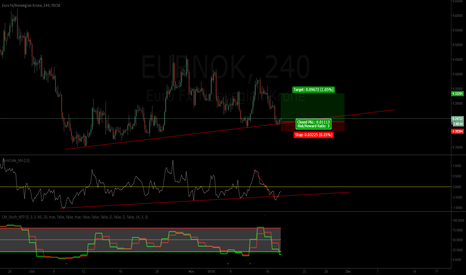 EURNOK: EURO Bullish on Norwegian Krone