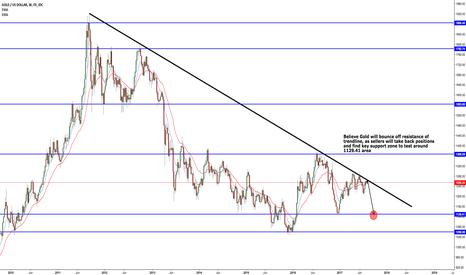 XAUUSD: GoldDollar Short