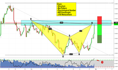 EURCAD: Pay attention to this zone! EURCAD analysis