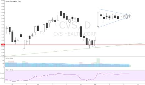 CVS: Symmetrical triangle complete