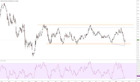 GDX: Bottom of sideways channel + bullish divergence