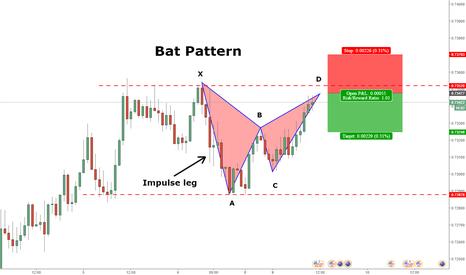 AUDUSD: AUDUSD Bat pattern