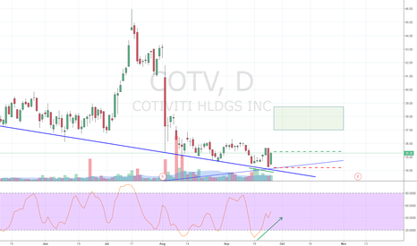 COTV: Stochastic divergence at trend line crossing