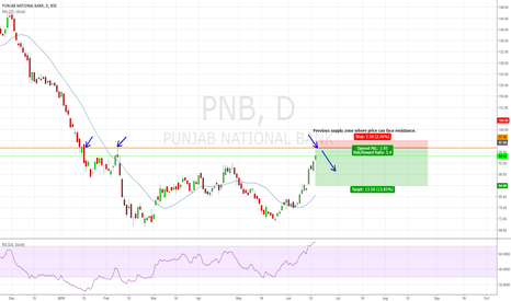 PNB: PNB Short at 97-98 Area