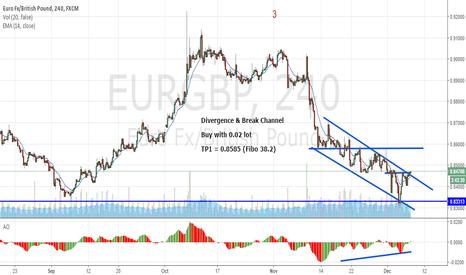 EURGBP: EURGBP : Break Channel
