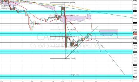 CADJPY: Bearish Continuation CAD/JPY 4hour