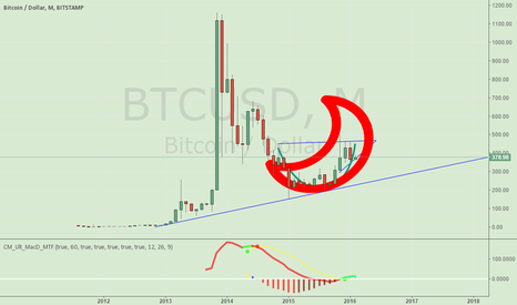BTCUSD: Don't sell.