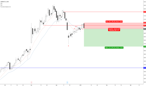 GRMN: Garmin Shorting Opportunity