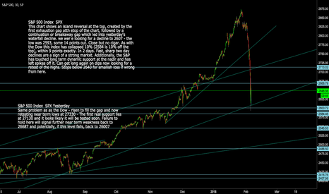 SPX: S&P 500 Index: SPX  looks ready to rally back to highs