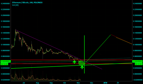 ETHBTC: Very strong buy territory for ETH/BTC pair. Expect Hysteria soon