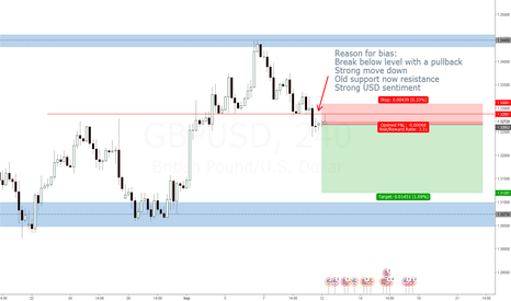GBPUSD: Short at pullback