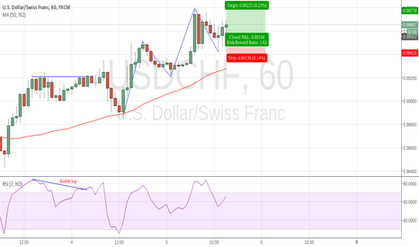 USDCHF: simple trend continuation