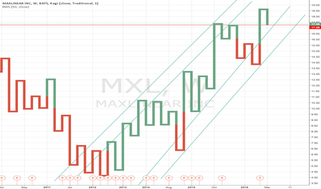 MXL: MXL Long