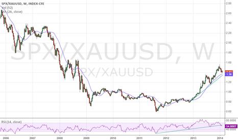SPX/XAUUSD: SP GOLD ratio