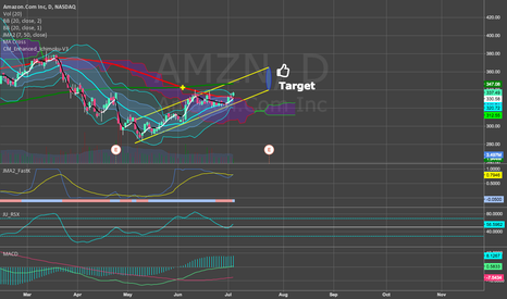 AMZN: Amazon rally should continue until earnings
