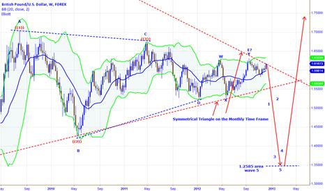 GBPUSD: Elloitt Wave Forecast  GBP/USD ..... evaluations