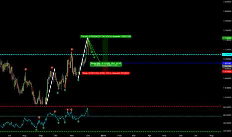 GBPCAD: 1331 ENTRY GBPCAD D618 LONG