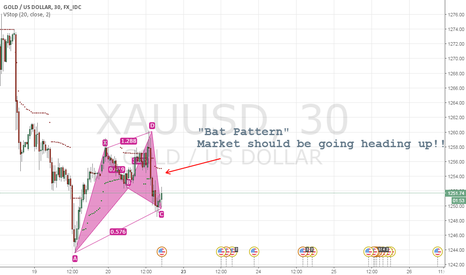 "XAUUSD: ""Bat Pattern Formed"""