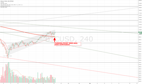 BTCUSD: abbiamo un action point 9900