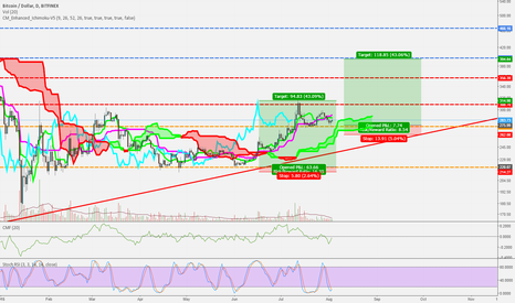 BTCUSD: Bitcoin launch pad #2