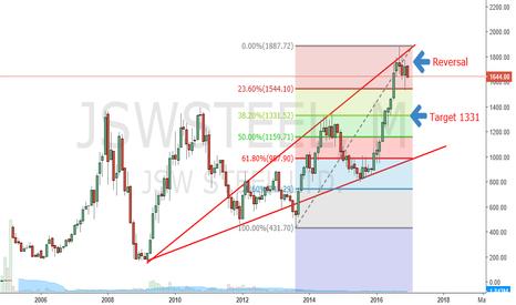 JSWSTEEL: trend inJSW Steel