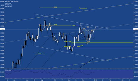 EURUSD: $EURUSD Whipsaw to Cypher or Channel Break to Butterfly?
