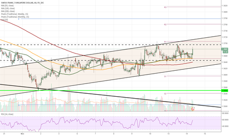 CHFSGD: CHF/SGD 1H Chart: Channels prevail