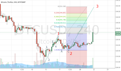 BTCUSD: 3 WAVE IN PLACE
