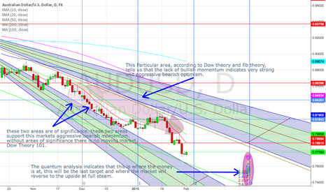 AUDUSD: *******WHOEVER SAID THAT YOU CAN'T PREDICT THE MARKETS???******