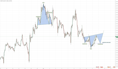 GBPUSD: GBPUSD - Head & Shoulder looking for long...