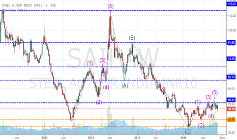 SAIL: Sail.... Correction might be on the cards