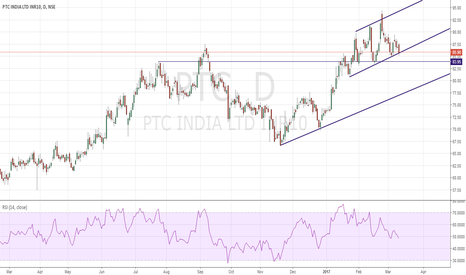 PTC: PTC Long Low risk Trade
