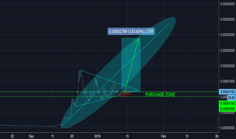XVGBTC: VERGE 200% - PRIVATE THOUGHT - HIGH RISK