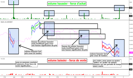 FR: Valeo 4 spikes vol haussier, 0 spikes vol baissier = pas hausse