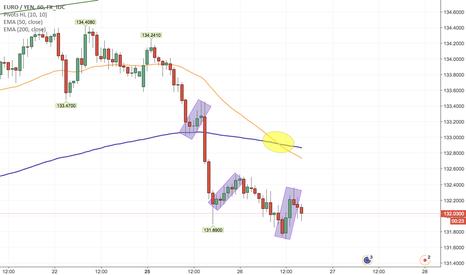 EURJPY: Sell EURJPY Short Term Based On Multiple Time Frames