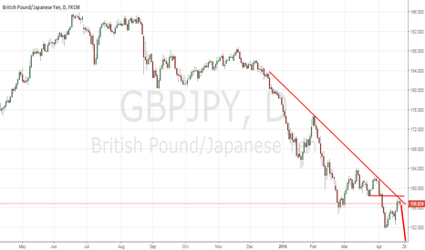 GBPJPY: GBPJPY GREAT SELL OPPORTUNITY